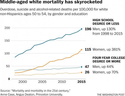 mortality by education
