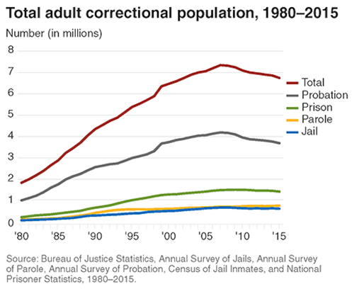 1_Total_adult_correctional_population_1980_2015