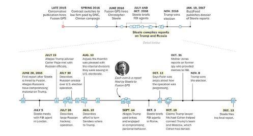 Steele timeline